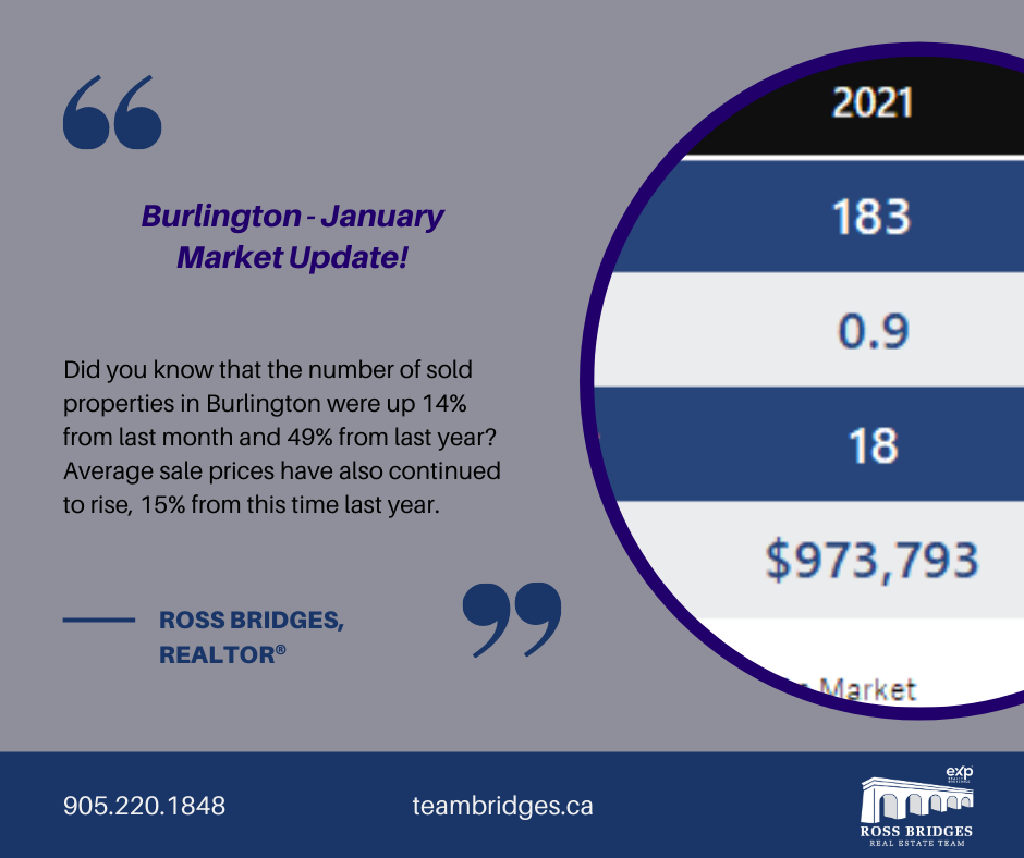 Burlington January Market Update