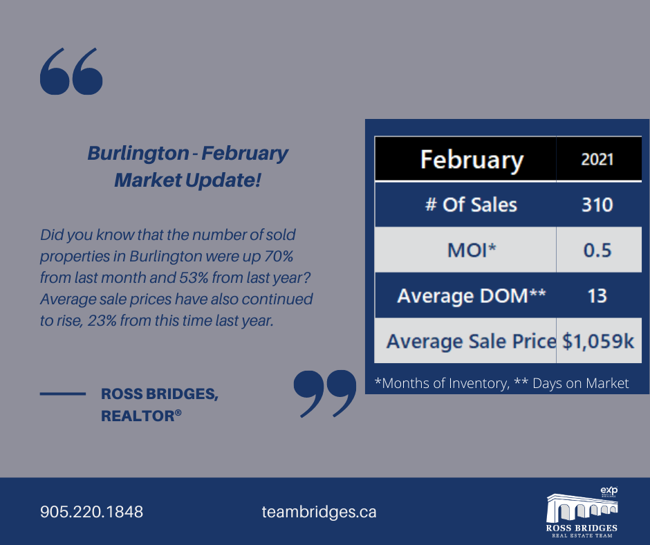 Burlington February Market Update