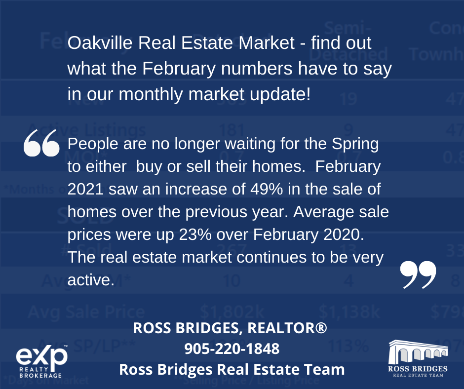 Oakville February Market Update