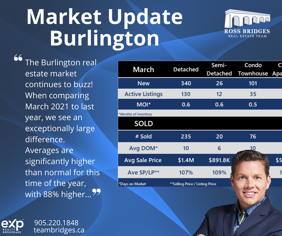 Burlington March Market Update