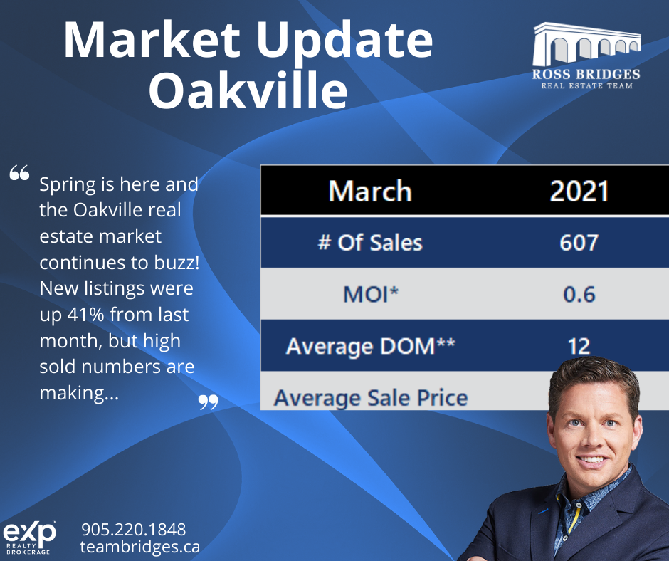 Oakville March Market Update
