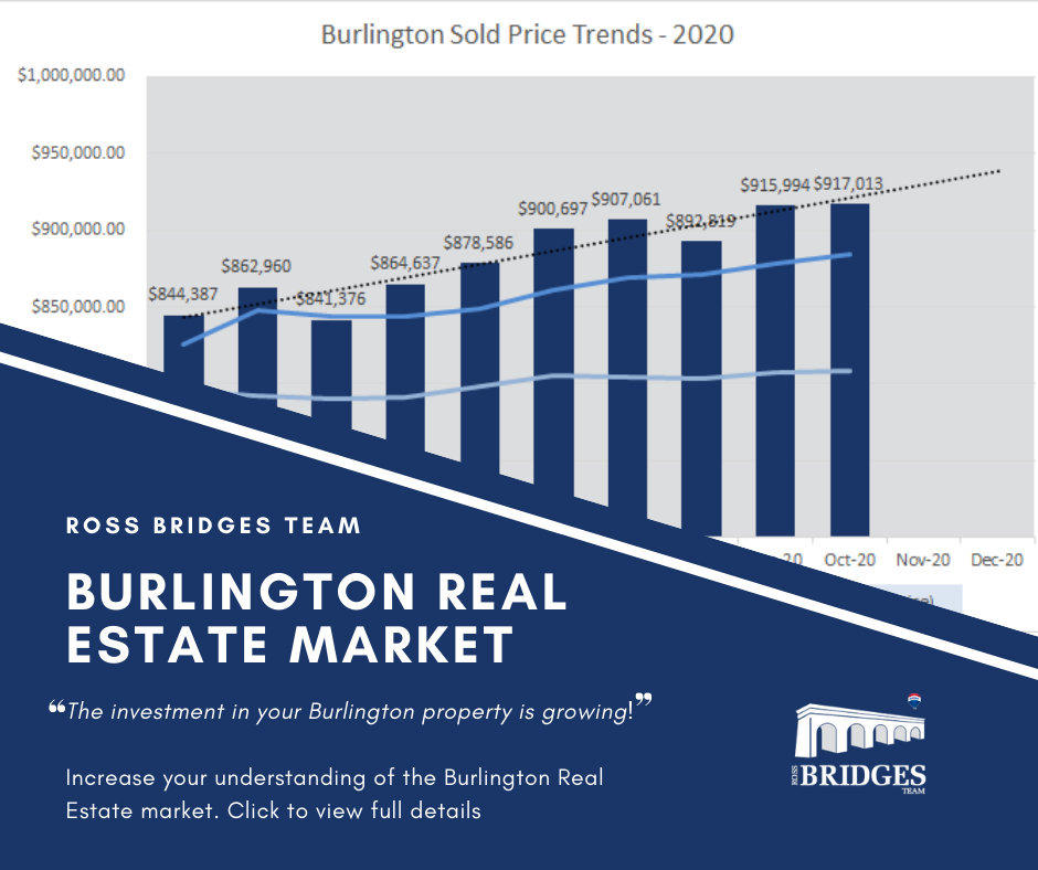 Burlington October Market Update