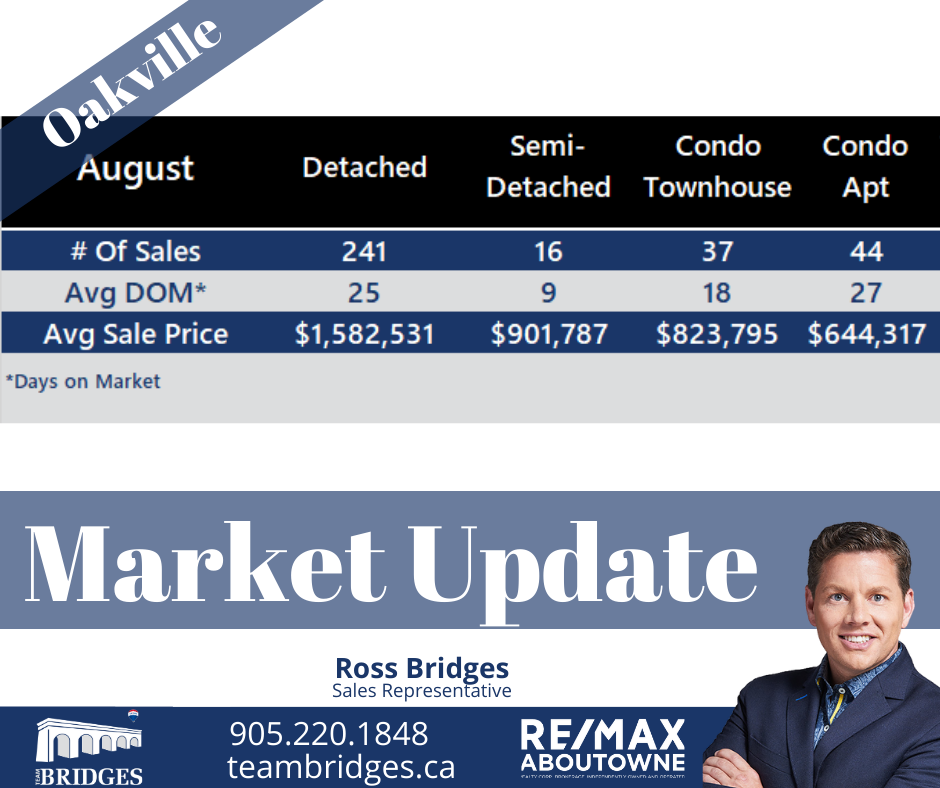 Oakville August Market Update